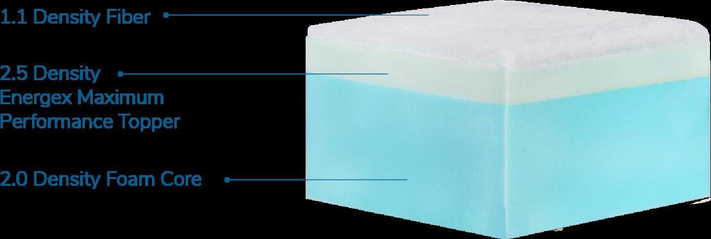 Energex-cushion-diagram